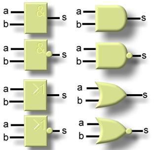 Sti2d etc technologie for Les fonction logique