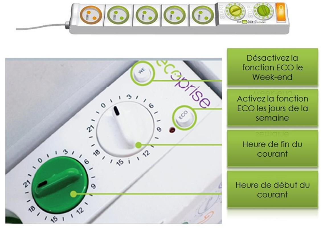 Radiateur Soufflant Consommation dedans sti2d - préserver les ressources et économiser l'énergie